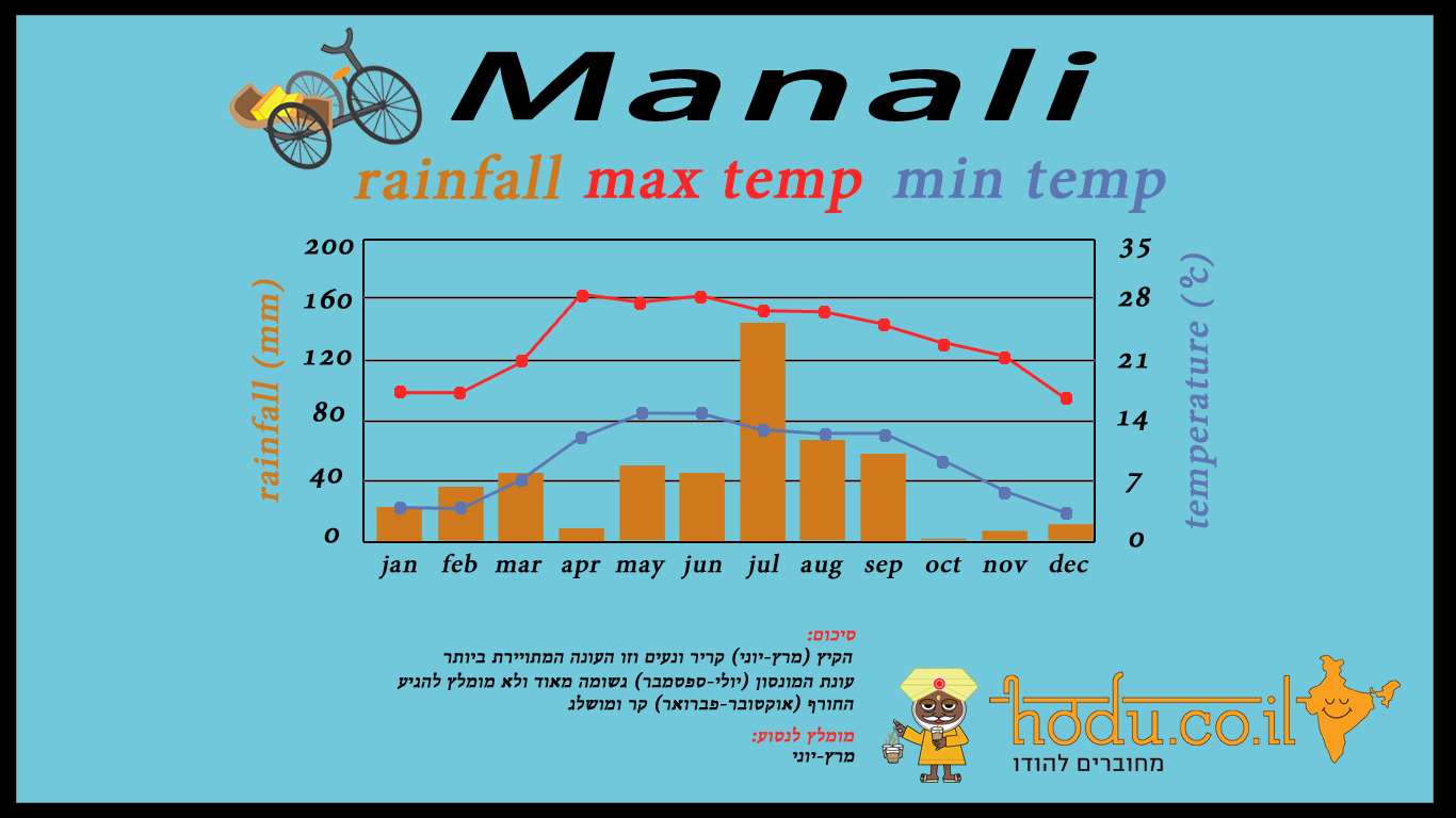 manali- with words.jpg